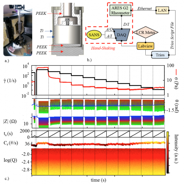 Advance in sample environment allows simultaneous measurement of electronic properties, microstructure, and rheology in complex fluids